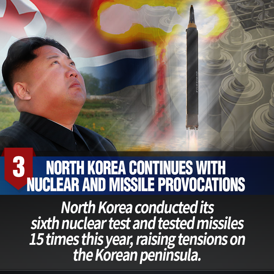 3. North Korea continues with nuclear and missile provocations<br> North Korea conducted its sixth nuclear test and tested missiles 15 times this year, raising tensions on the Korean peninsula.