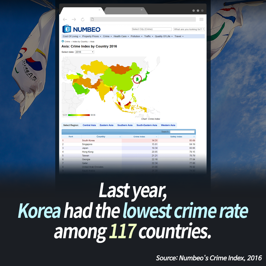 Last year, Korea had the lowest crime rate among 117 countries.<br>