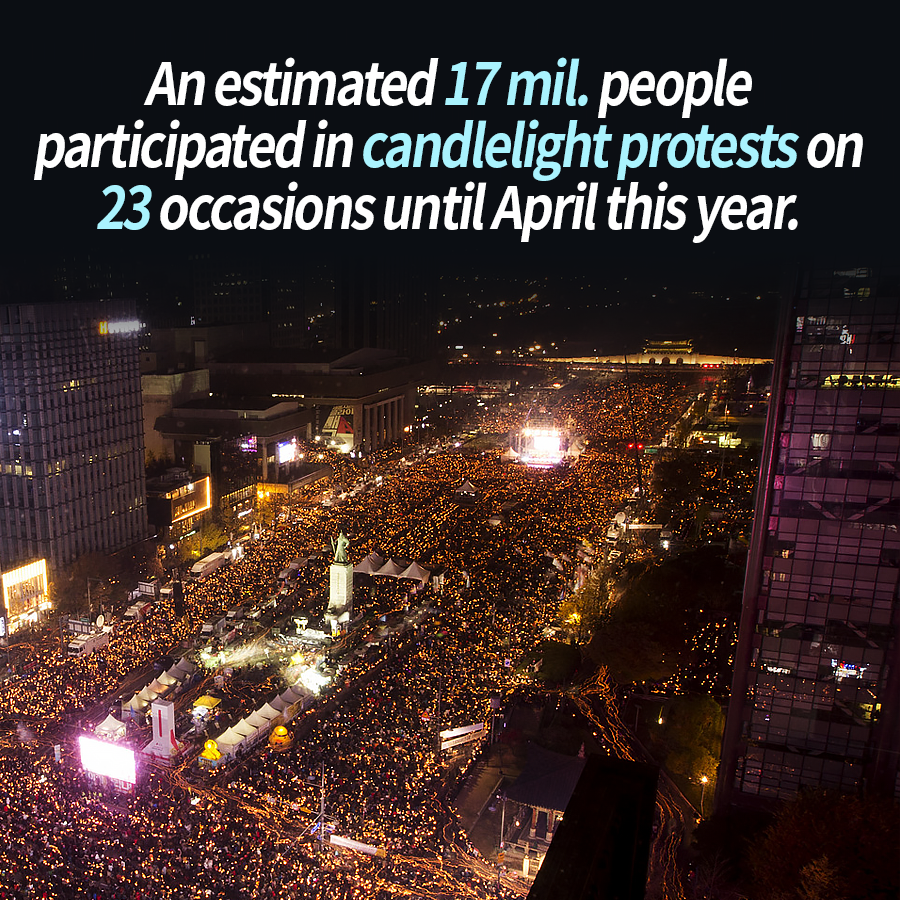 An estimated 17 mil. people participated in candlelight protests on 23 occasions until April this year.