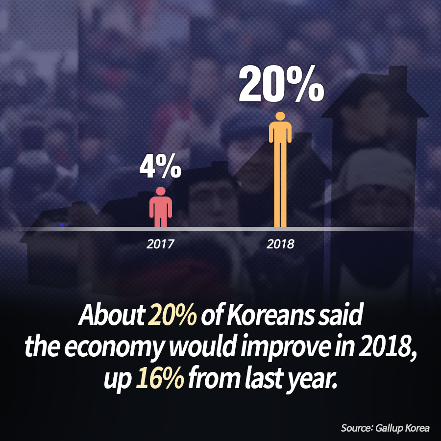 About 20% of Koreans said the economy would improve in 2018, up 16% from last year. <br>