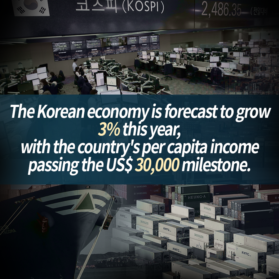 The Korean economy is forecast to grow 3% this year, with the country's per capita income passing the US$ 30,000 milestone.