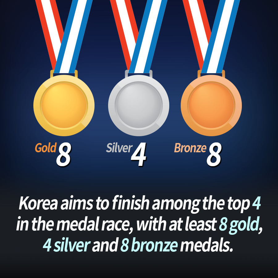 Korea aims to finish among the top 4 in the medal race, with at least 8 gold, 4 silver and 8 bronze medals.