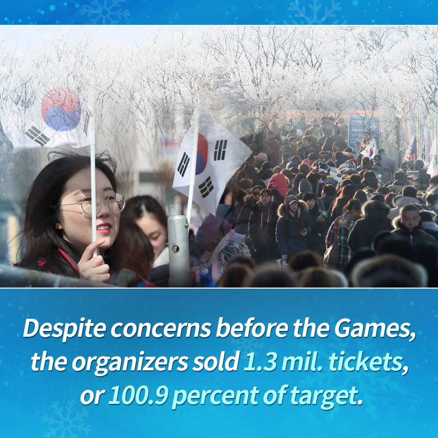 Despite concerns before the Games, the organizers sold 1.3 mil. tickets, or 100.9 percent of target.