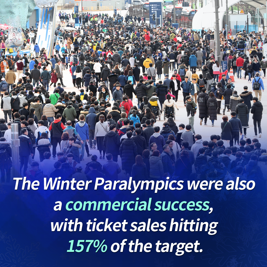 The Winter Paralympics were also a commercial success, with ticket sales hitting 157% of the target.