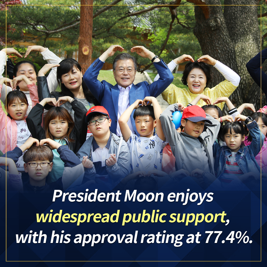 President Moon enjoys widespread public support, with his approval rating at 77.4%.